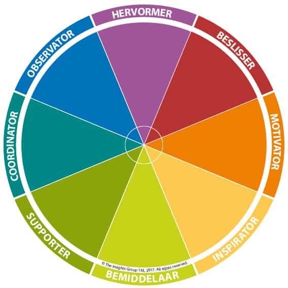 Kleurrijke energie